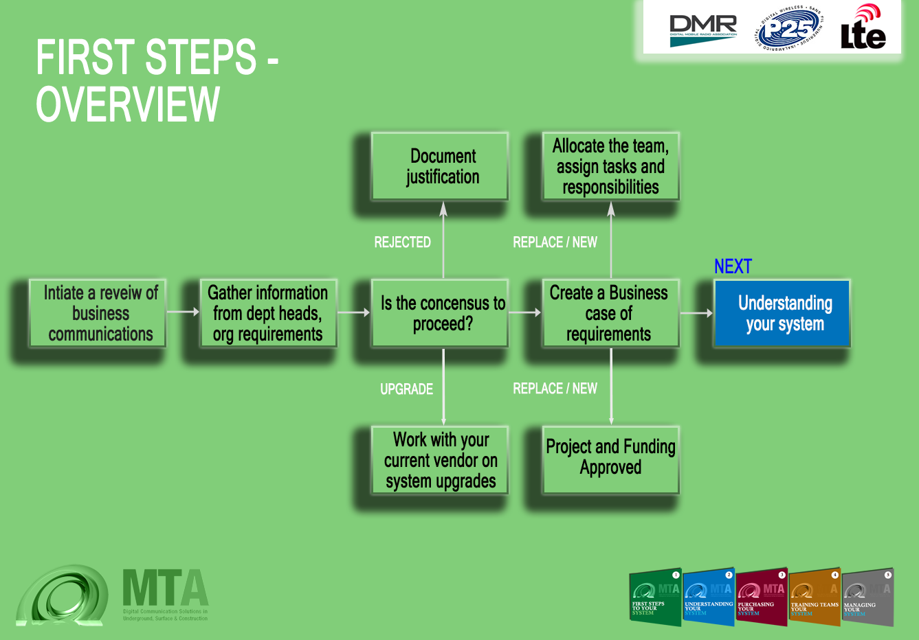 First Steps Overview