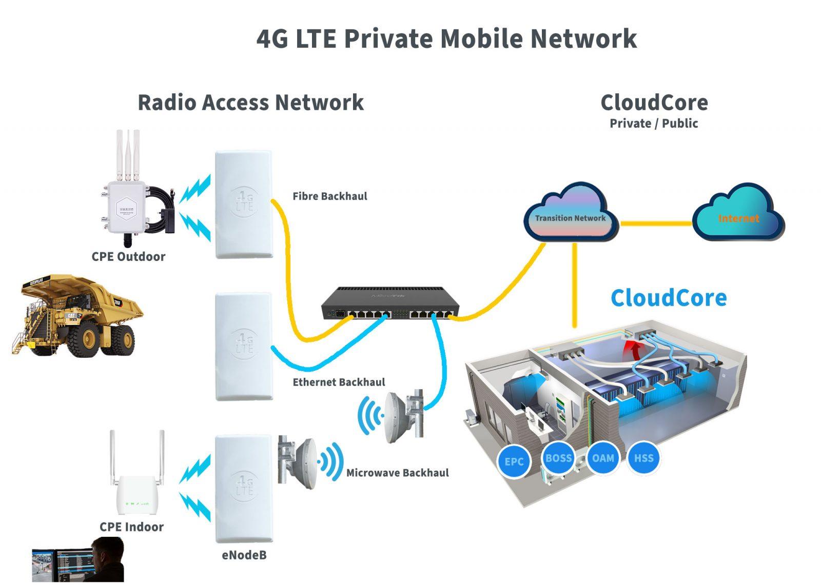 4G LTE Private Mobile Networks